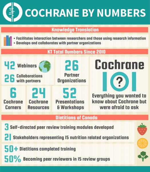 Cochrane (ON) Canada  city photo : Cochrane Canada Infographics | Cochrane Canada
